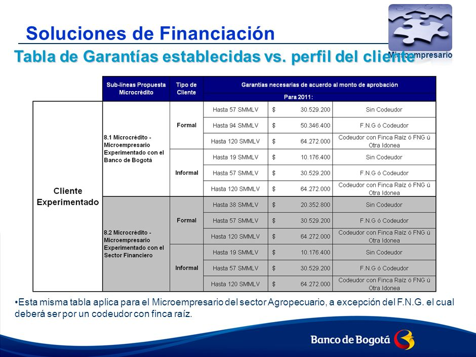 Soluciones de Financiación