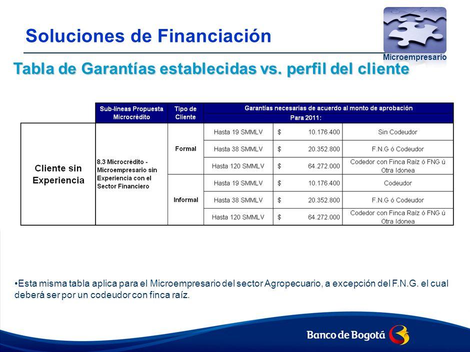 Propuesta política de tasas Tabla de tasas propuestas vs. perfil