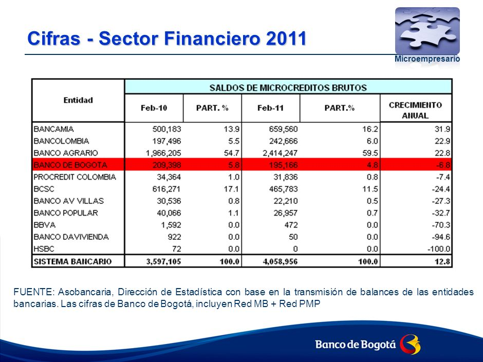 Cifras - Sector Financiero Desembolsos 2010 – 2011 vs. Tasa ponderada