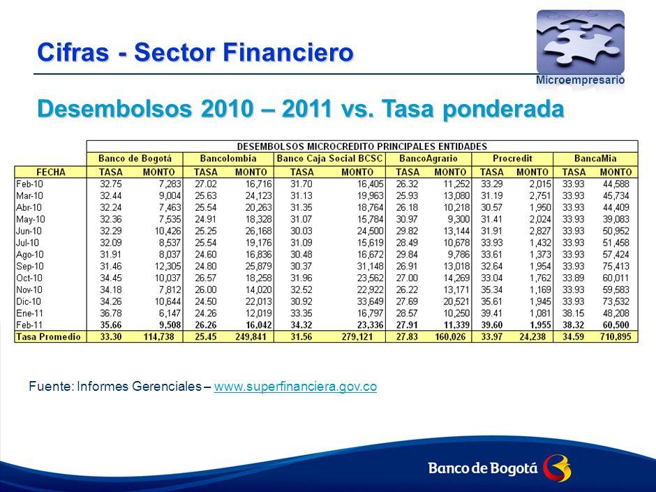Cifras - Sector Financiero Indicador de Cartera Vencida