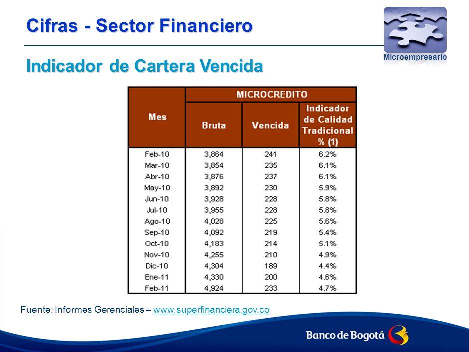 Cifras - Sector Financiero Indicador de Cartera Vencida Principales Entidades financieras - Microcrédito