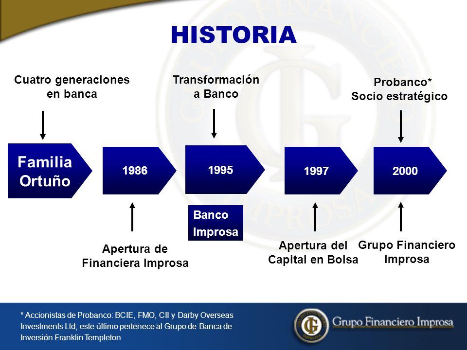 Transformación a Banco Apertura de Financiera Improsa