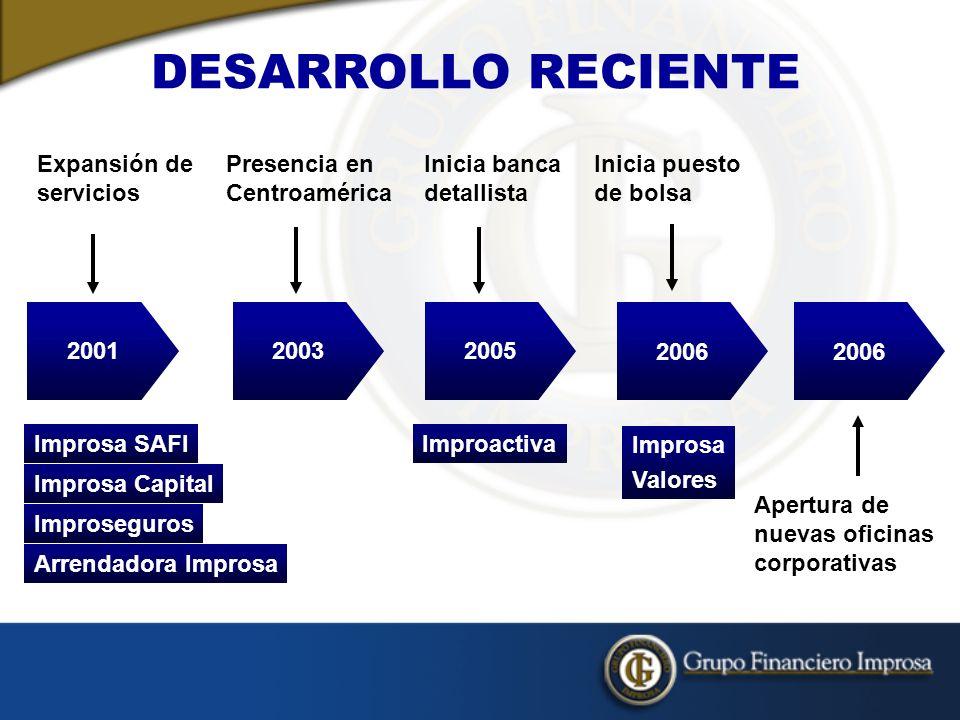DESARROLLO RECIENTE 2001 Expansión de servicios Improsa SAFI
