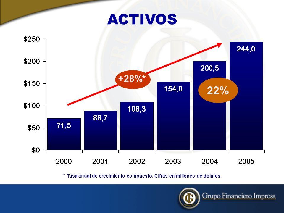 * Tasa anual de crecimiento compuesto. Cifras en millones de dólares.