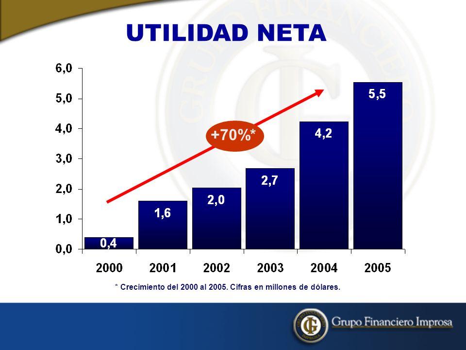 * Crecimiento del 2000 al 2005. Cifras en millones de dólares.