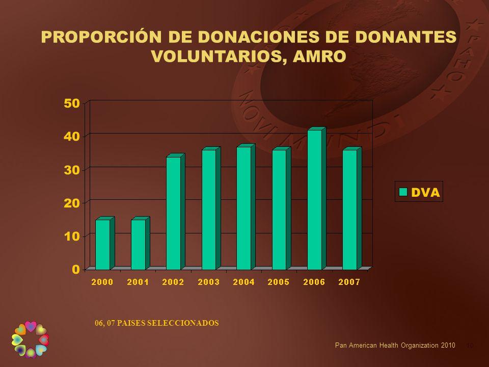 PROPORCIÓN DE DONACIONES DE DONANTES VOLUNTARIOS, AMRO