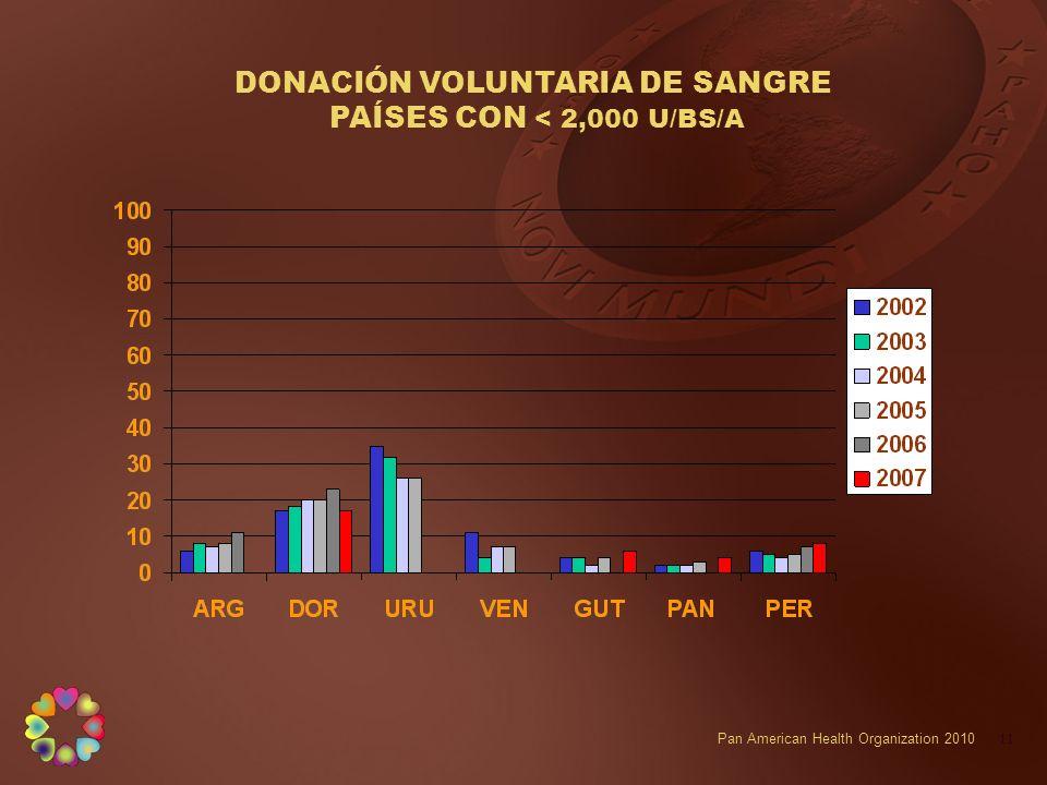 DONACIÓN VOLUNTARIA DE SANGRE PAÍSES CON < 2,000 U/BS/A