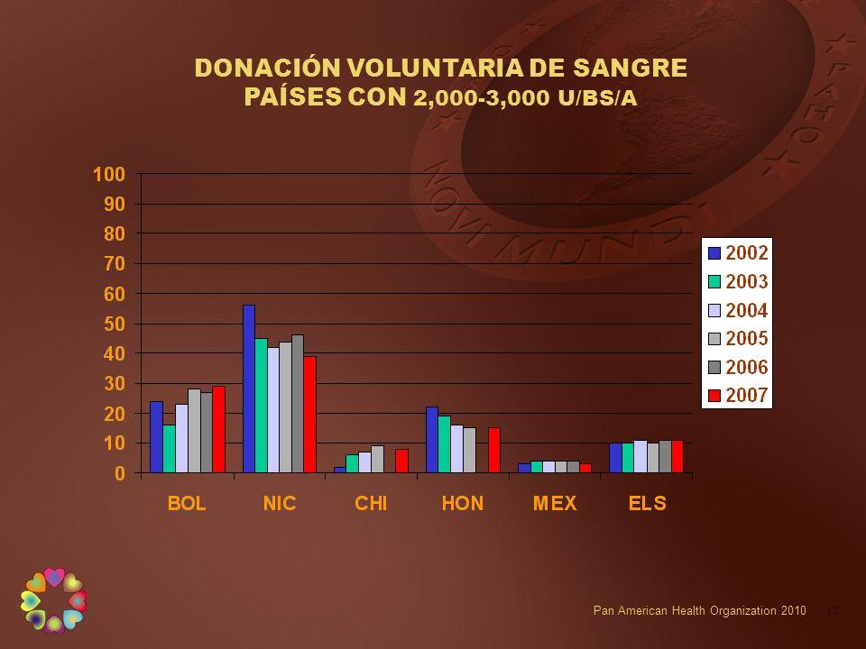 DONACIÓN VOLUNTARIA DE SANGRE PAÍSES CON 2,000-3,000 U/BS/A