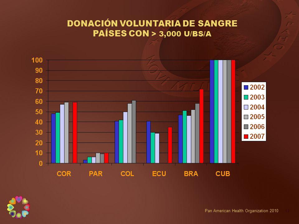 DONACIÓN VOLUNTARIA DE SANGRE PAÍSES CON > 3,000 U/BS/A