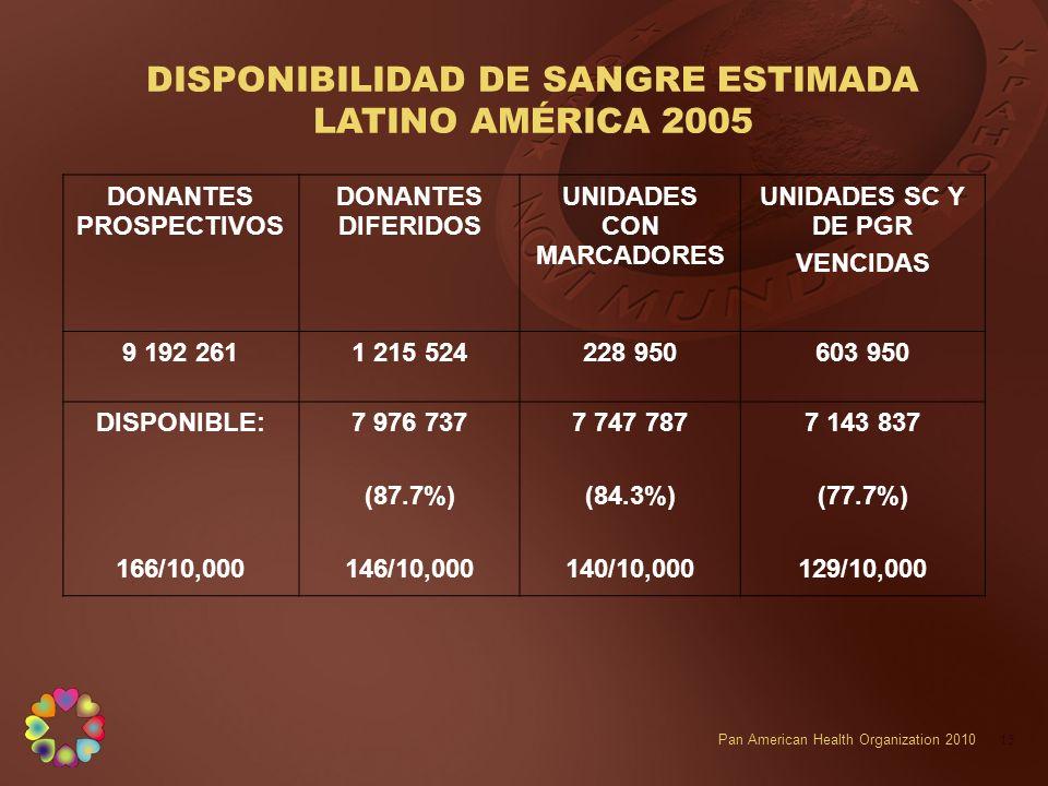 DISPONIBILIDAD DE SANGRE ESTIMADA LATINO AMÉRICA 2005