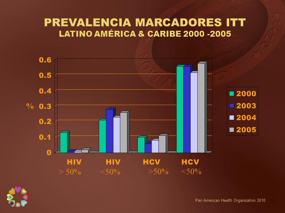 PREVALENCIA MARCADORES ITT LATINO AMÉRICA & CARIBE 2000 -2005