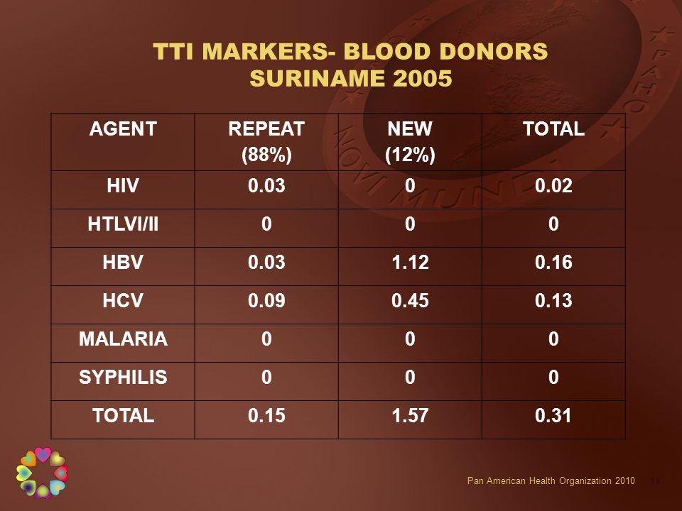 TTI MARKERS- BLOOD DONORS SURINAME 2005