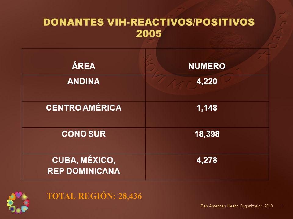 DONANTES VIH-REACTIVOS/POSITIVOS 2005