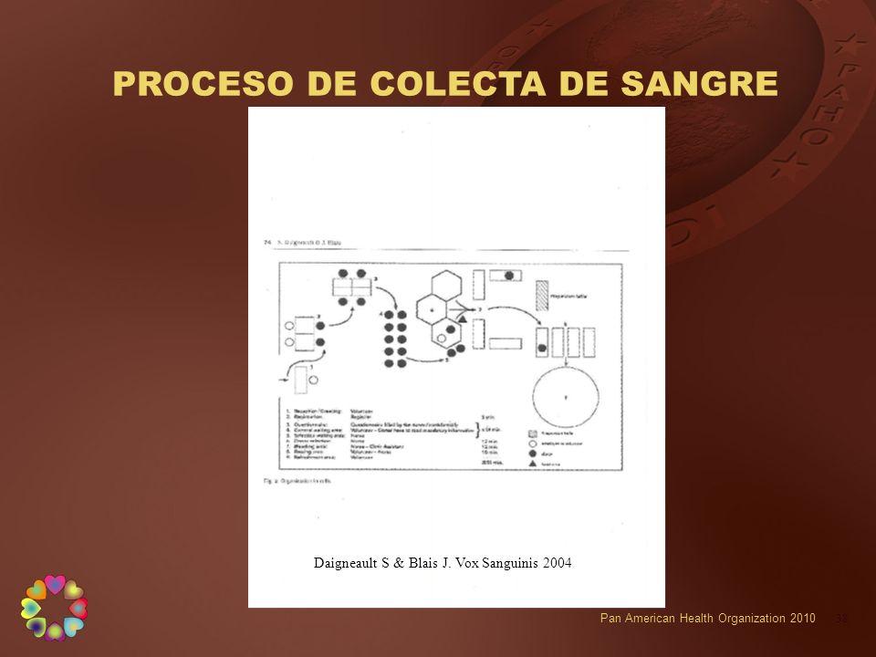PROCESO DE COLECTA DE SANGRE