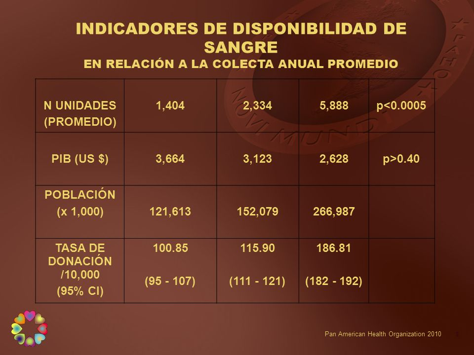 INDICADORES DE DISPONIBILIDAD DE SANGRE EN RELACIÓN A LA COLECTA ANUAL PROMEDIO