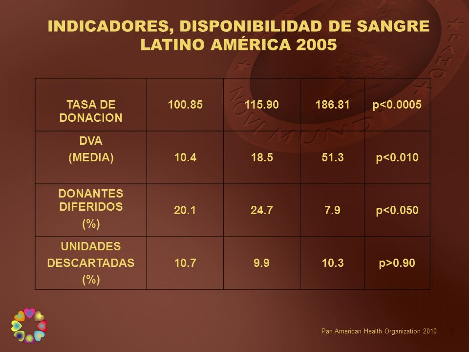 INDICADORES, DISPONIBILIDAD DE SANGRE LATINO AMÉRICA 2005