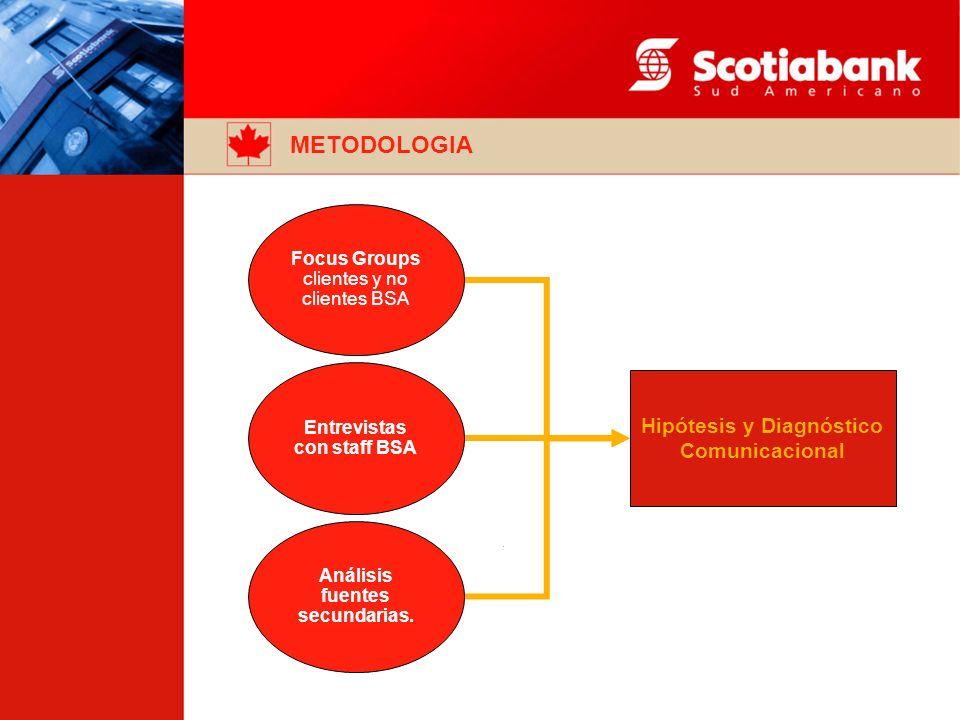 METODOLOGIA Hipótesis y Diagnóstico Comunicacional