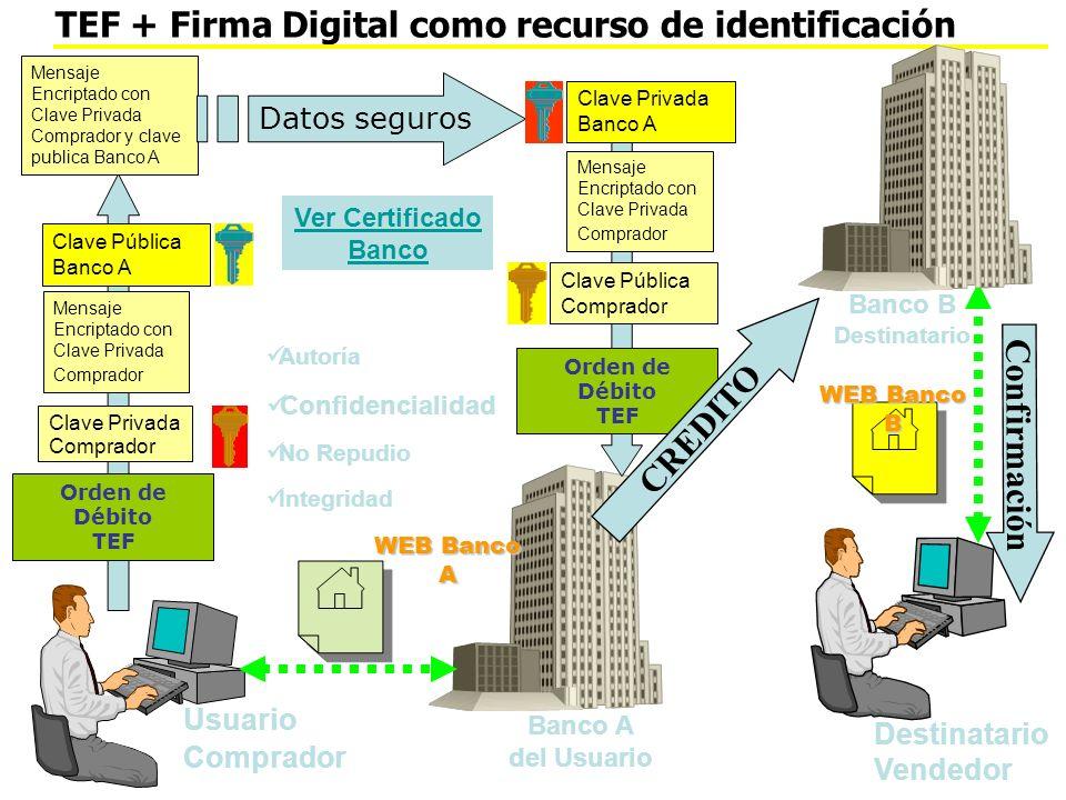 TEF + Firma Digital como recurso de identificación