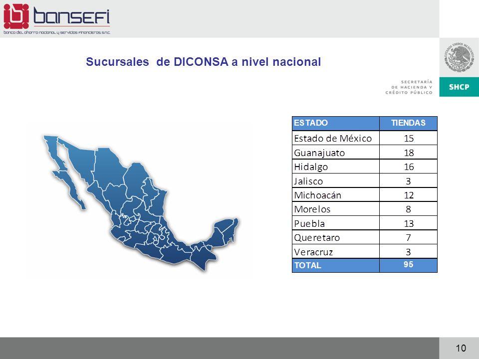 Sucursales de DICONSA a nivel nacional