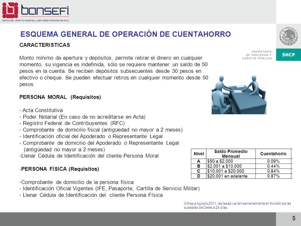 ESQUEMA GENERAL DE OPERACIÓN DE CUENTAHORRO