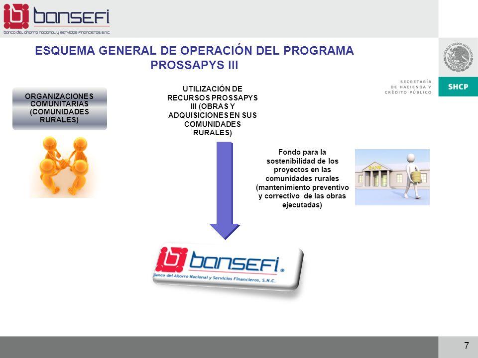 ESQUEMA GENERAL DE OPERACIÓN DEL PROGRAMA PROSSAPYS III