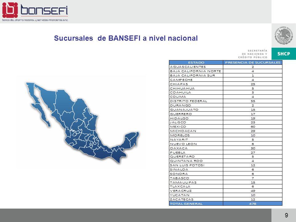 Sucursales de BANSEFI a nivel nacional