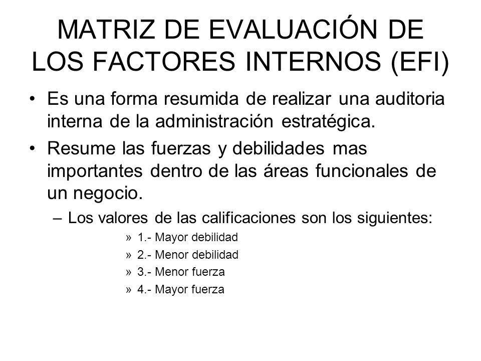 MATRIZ DE EVALUACIÓN DE LOS FACTORES INTERNOS (EFI)