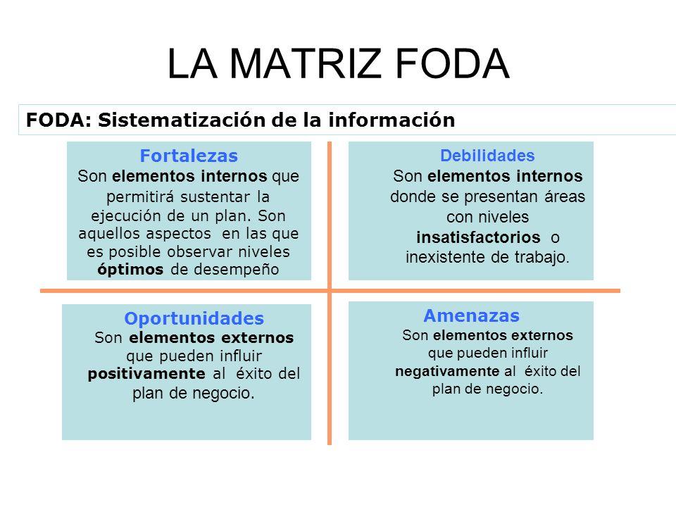 LA MATRIZ FODA FODA: Sistematización de la información Fortalezas