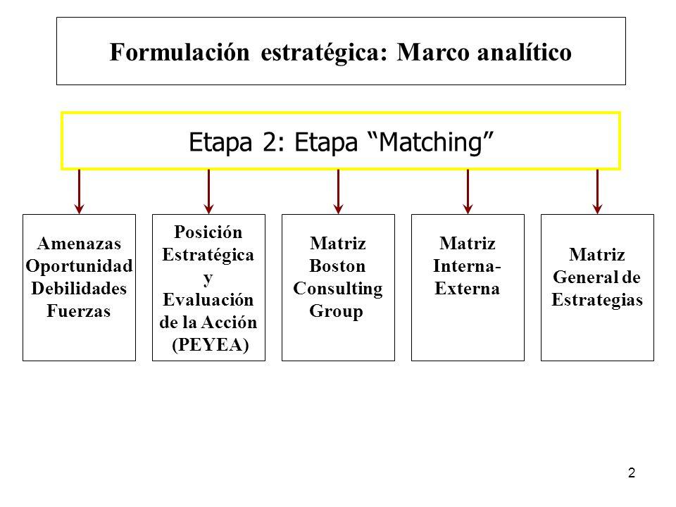 Formulación estratégica: Marco analítico