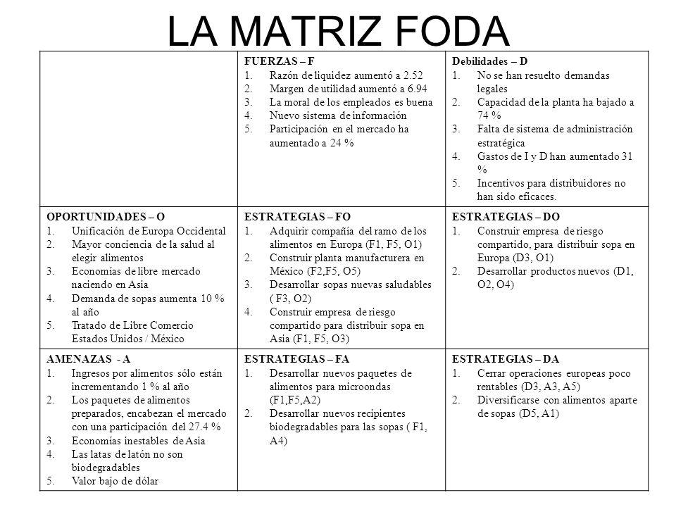 LA MATRIZ FODA FUERZAS – F Razón de liquidez aumentó a 2.52