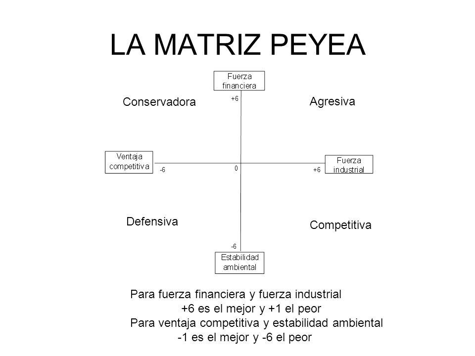 LA MATRIZ PEYEA Conservadora Agresiva Defensiva Competitiva