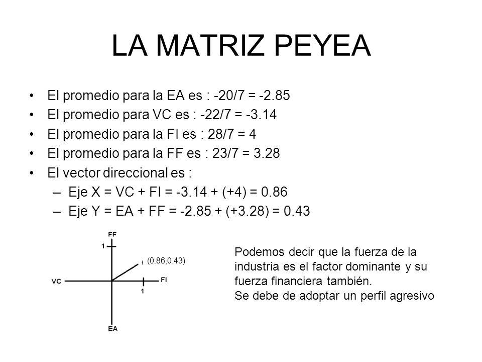 LA MATRIZ PEYEA El promedio para la EA es : -20/7 = -2.85