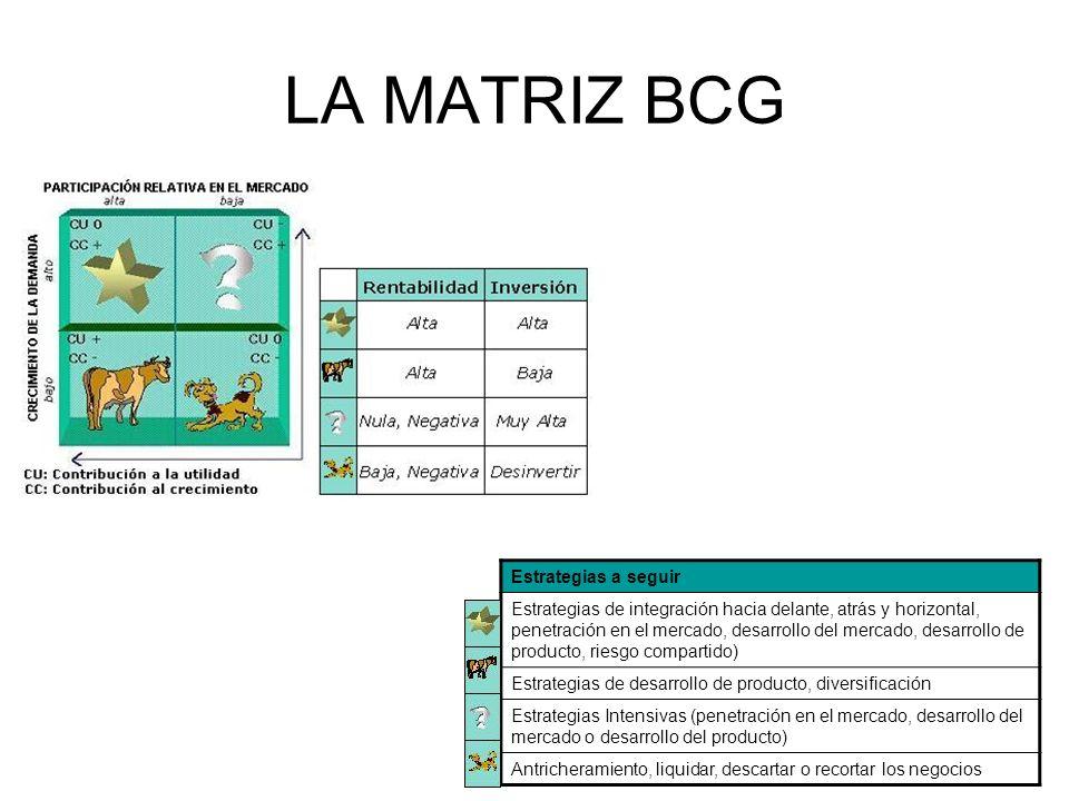 LA MATRIZ BCG Estrategias a seguir