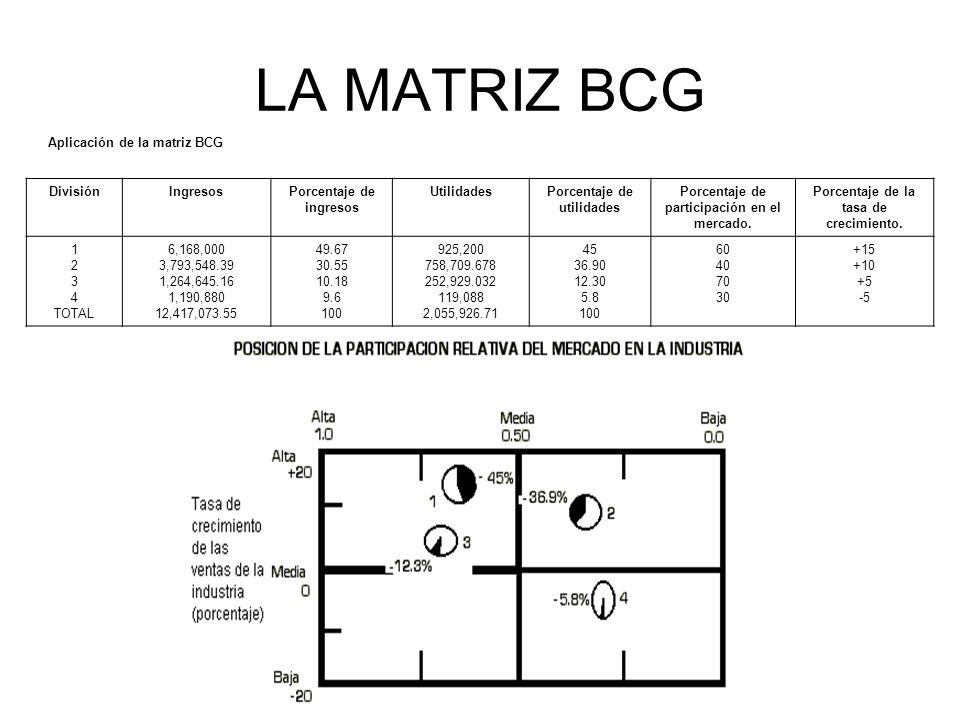 LA MATRIZ BCG Aplicación de la matriz BCG División Ingresos