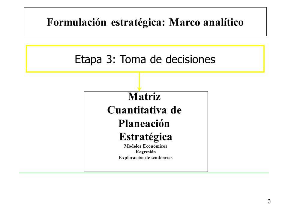 Formulación estratégica: Marco analítico Exploración de tendencias