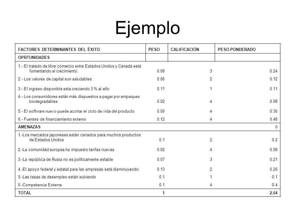 Ejemplo FACTORES DETERMINANTES DEL ÉXITO PESO CALIFICACIÓN