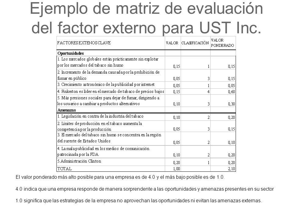 Ejemplo de matriz de evaluación del factor externo para UST Inc.