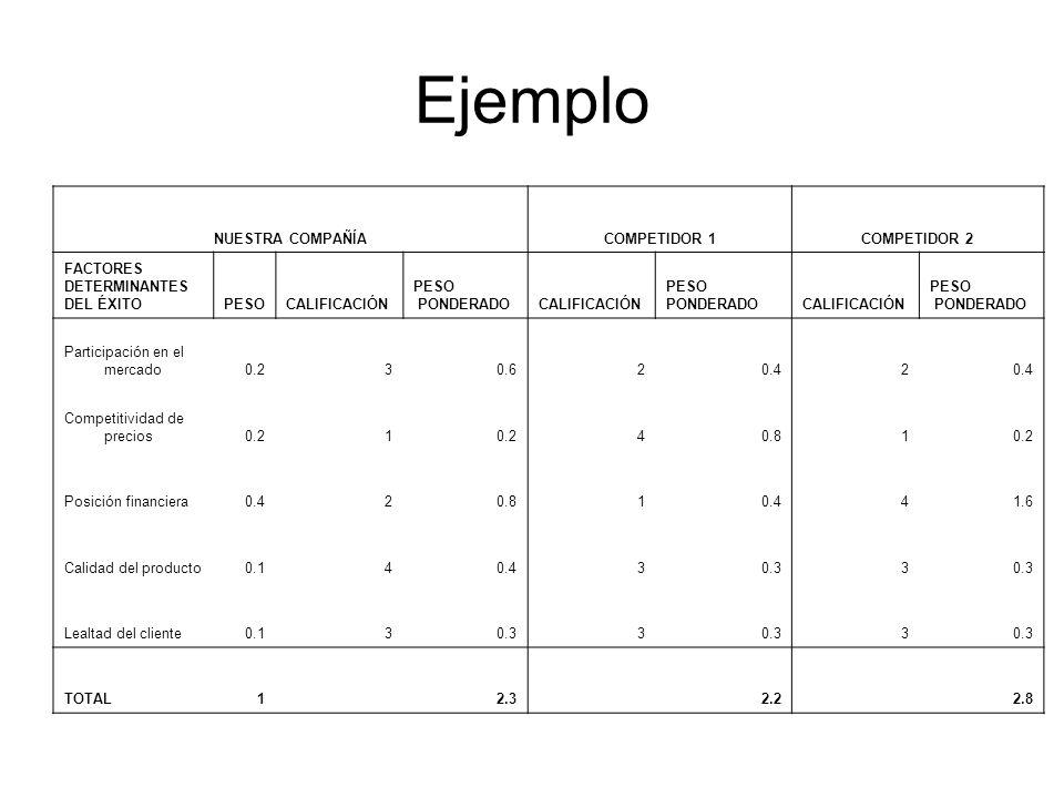 Ejemplo NUESTRA COMPAÑÍA COMPETIDOR 1 COMPETIDOR 2 FACTORES