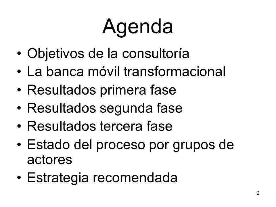 Agenda Objetivos de la consultoría La banca móvil transformacional