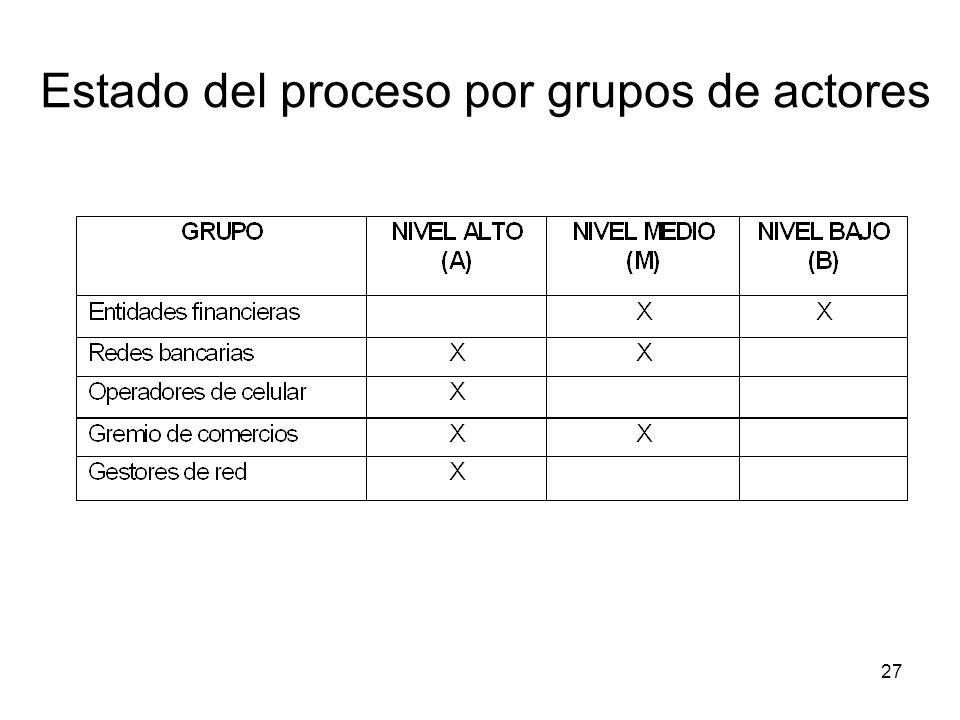 Estado del proceso por grupos de actores
