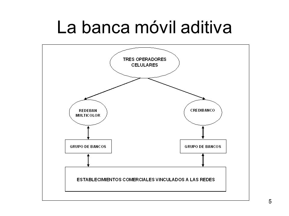 La banca móvil aditiva