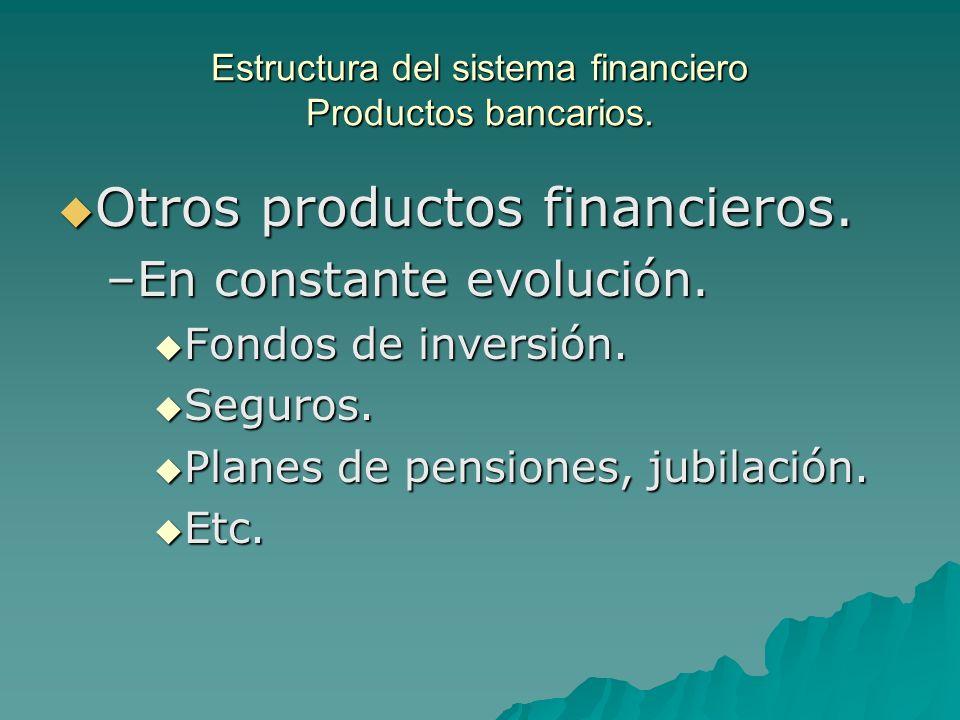 Estructura del sistema financiero Productos bancarios.