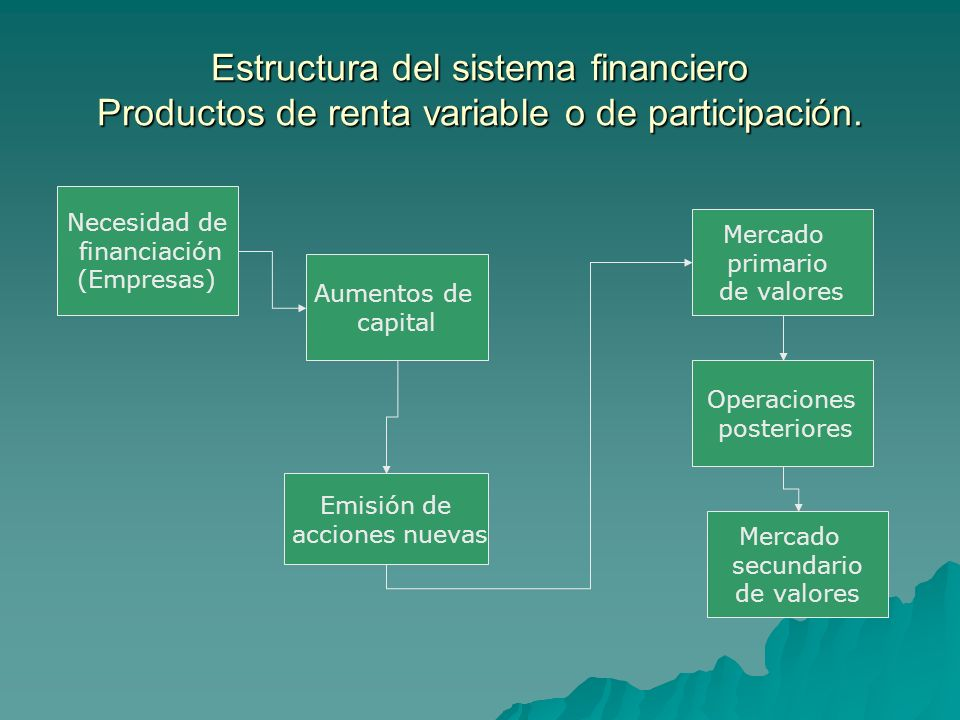 Estructura del sistema financiero Productos de renta variable o de participación.