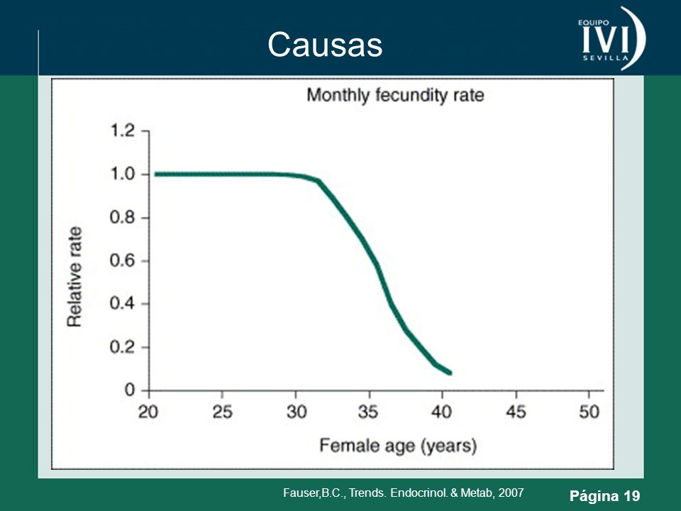 Causas Fauser,B.C., Trends. Endocrinol. & Metab, 2007