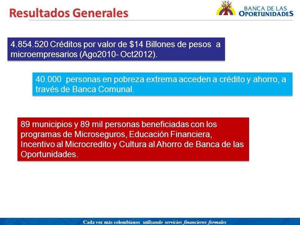 Resultados Generales 4.854.520 Créditos por valor de $14 Billones de pesos a microempresarios (Ago2010- Oct2012).