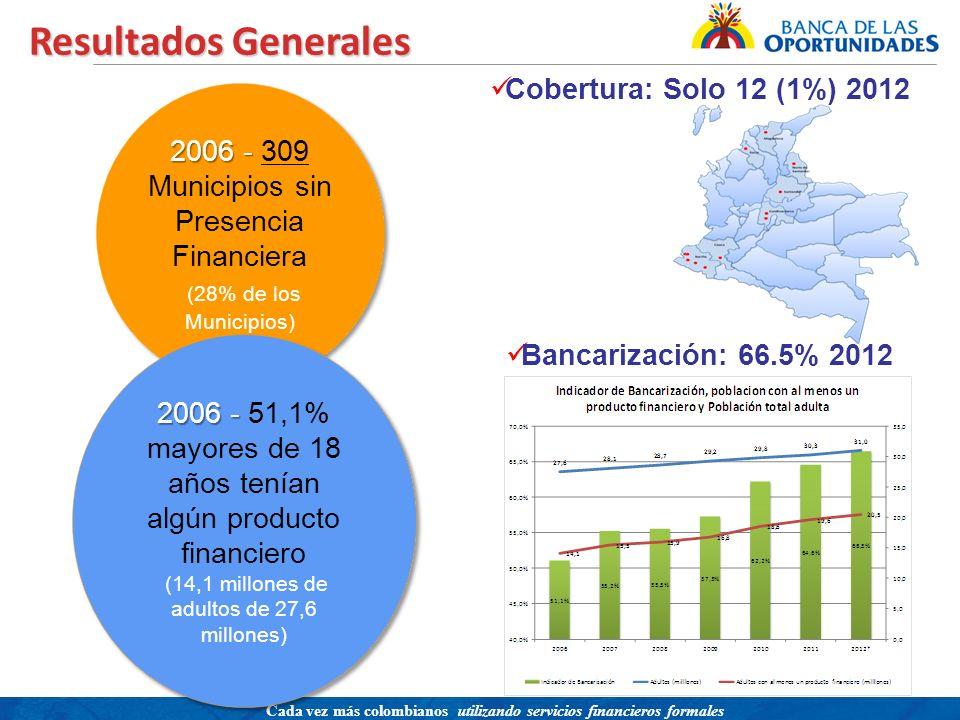 Resultados Generales Cobertura: Solo 12 (1%) 2012