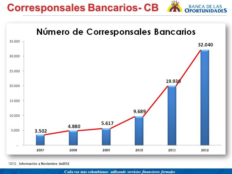 Corresponsales Bancarios- CB