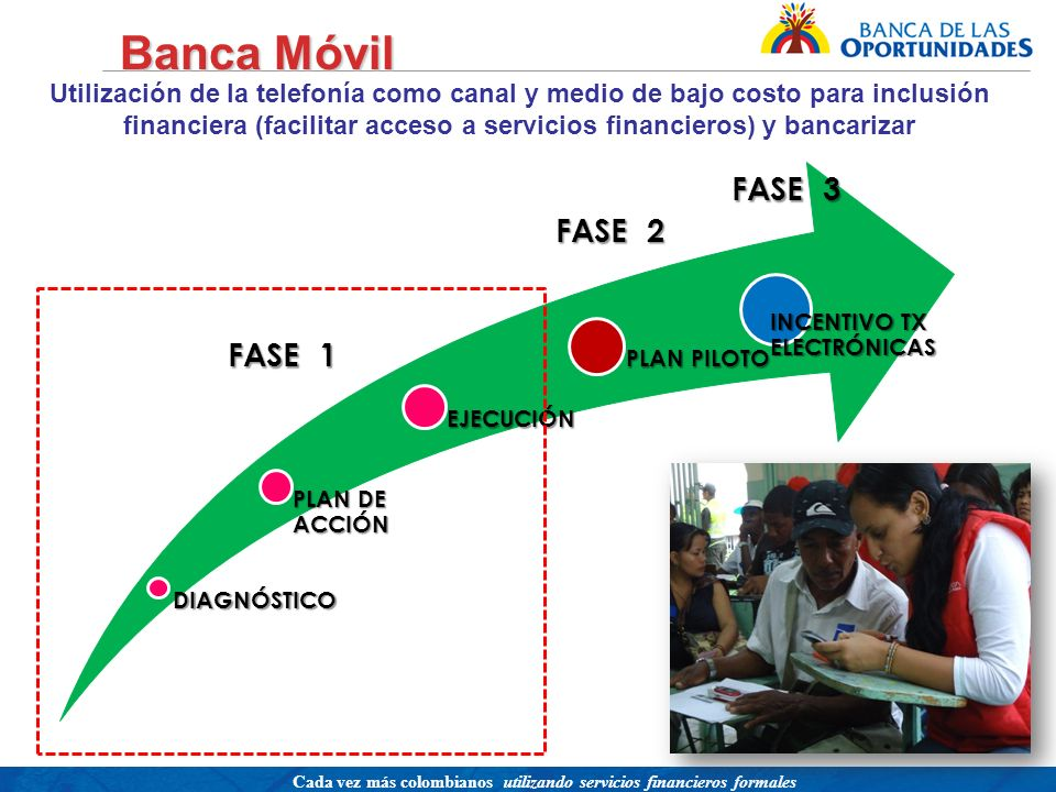 Banca Móvil FASE 3 FASE 2 FASE 1