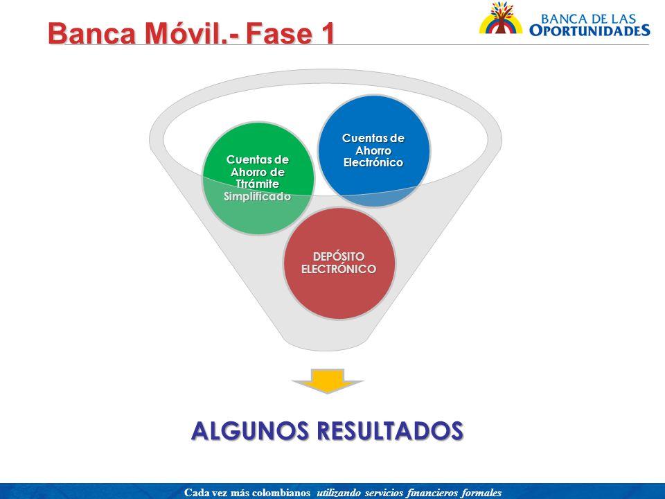 Banca Móvil.- Fase 1 ALGUNOS RESULTADOS
