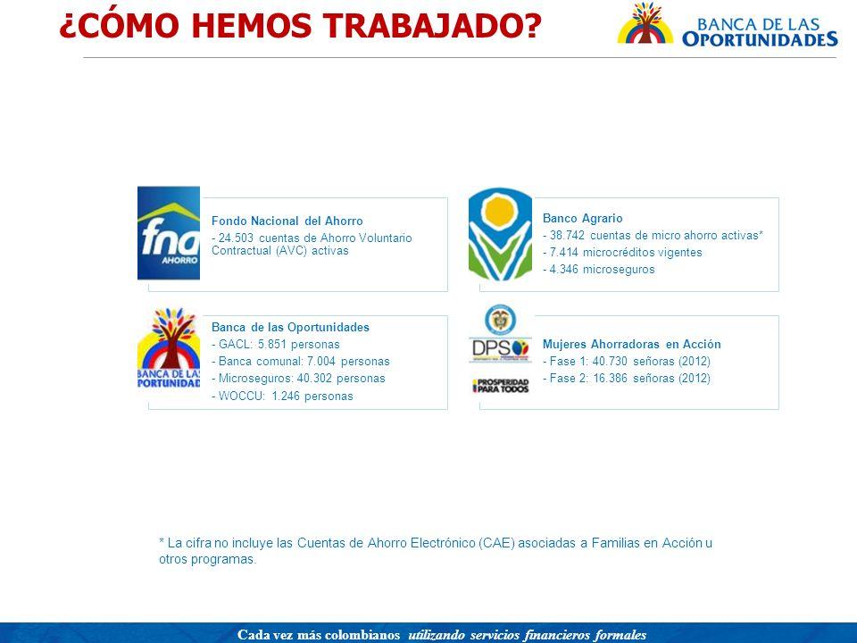 ¿CÓMO HEMOS TRABAJADO Fondo Nacional del Ahorro. - 24.503 cuentas de Ahorro Voluntario Contractual (AVC) activas.